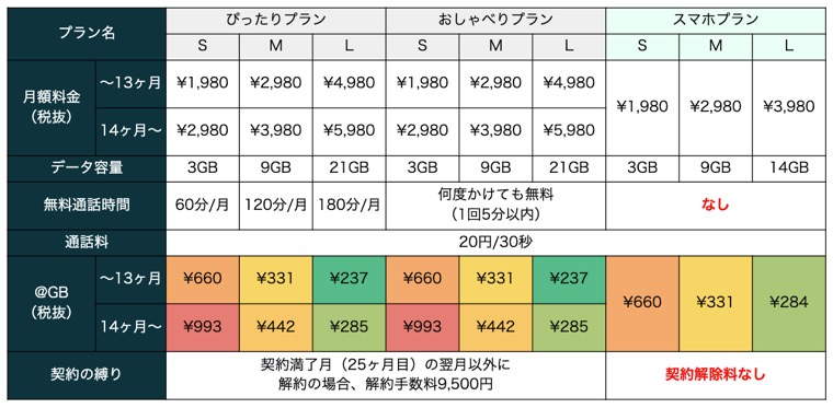 UQ mobileの料金プラン比較表